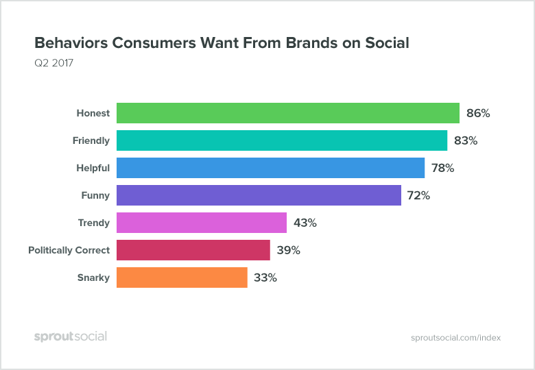 behaviors that consumers want from brands on social media
