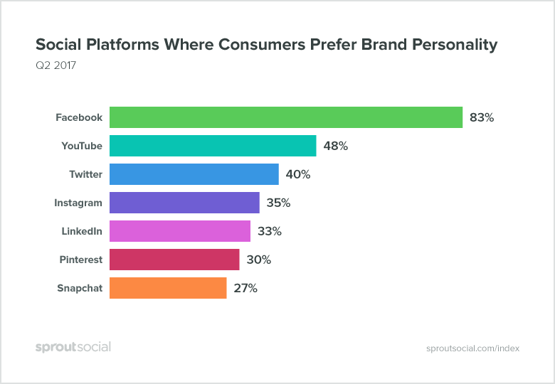 social media platforms that consumers want to see brand personality on